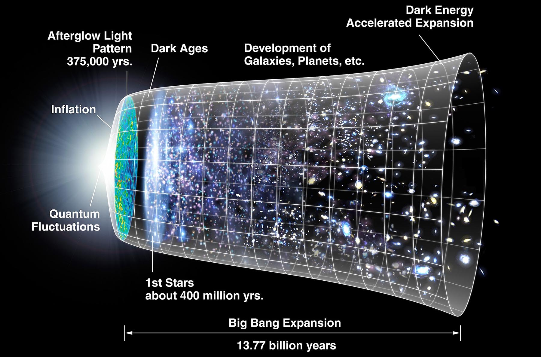 The standard model of a universe expanding at an accelerated rate is based on a result that could turn out to be a fluke, according to Prof. Subir Sarkar. Image credit - NASA/WMAP Science Team