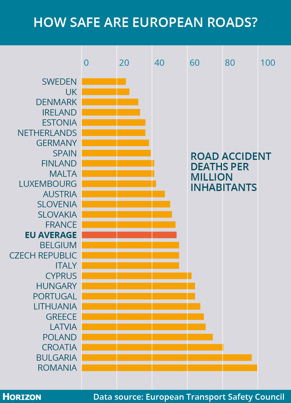 Sweden has the safest roads in the EU, with 25 deaths per million inhabitants, whereas Romania has almost four times as many with 99. Image credit - Horizon
