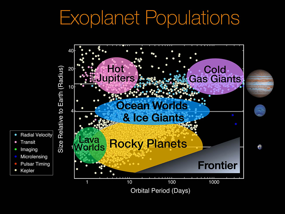 Before NASA's Kepler space telescope, most exoplanets were thought to be gas giants and hot Jupiters. After the nine-year mission, the majority of exoplanets now known are actually rocky planets with a size ranging from Earth to Neptune. Image credit - NASA/Ames Research Center/Natalie Batalha/Wendy Stenzel