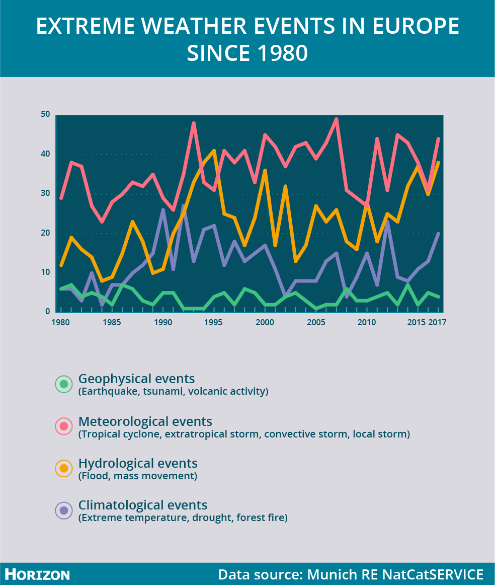 In Europe, the number of geophysical events such as earthquakes has stayed fairly constant since 1980, whereas the number of meteorological, climatological and particularly hydrological events has increased. Image credit - Horizon
