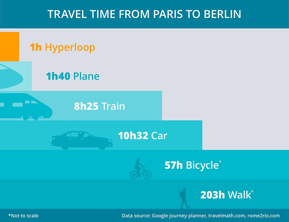 With a speed of 1000 km/h, the hyperloop could be a greener and faster alternative to air travel. Image credit - Horizon