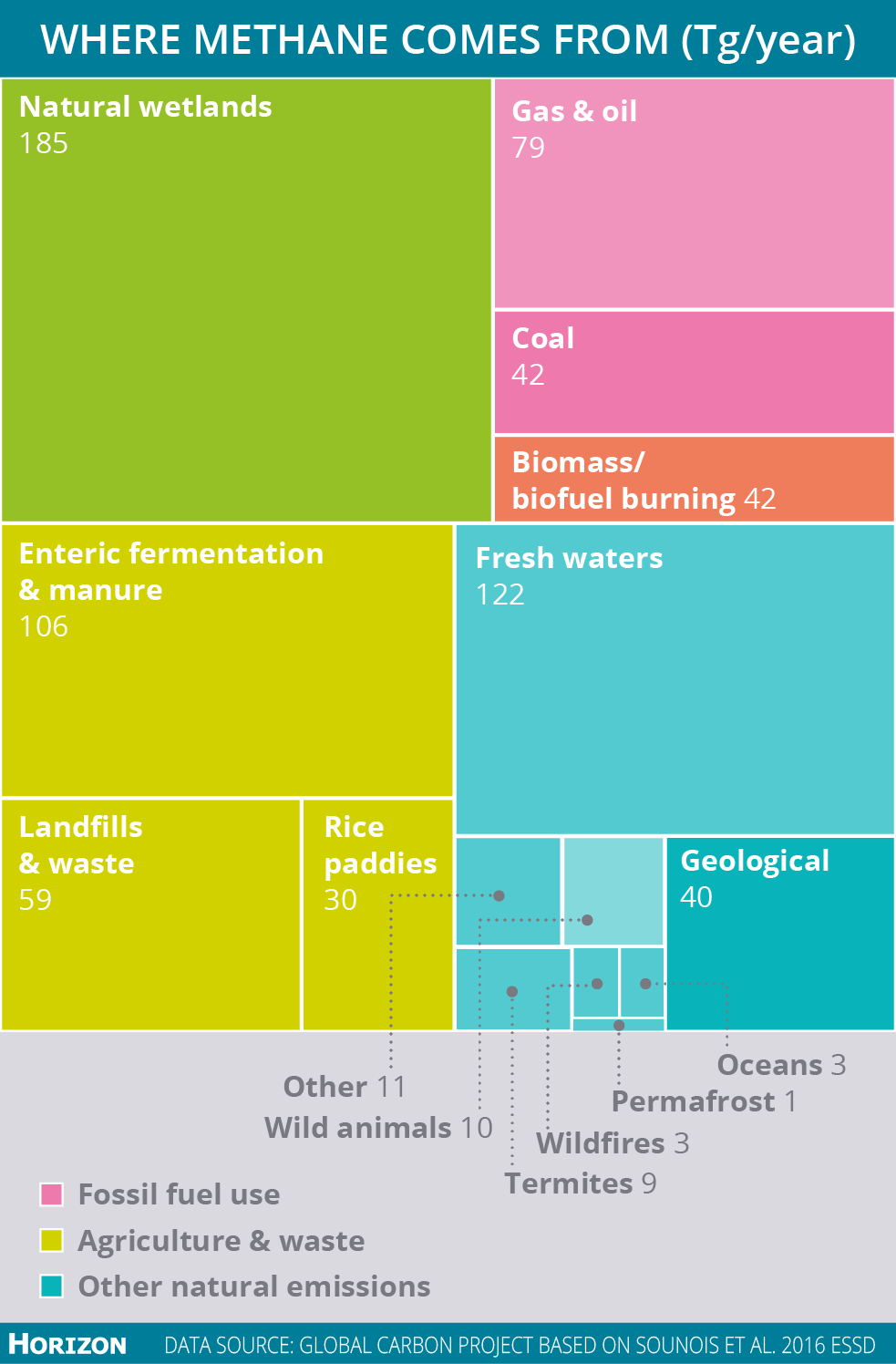 Between 2003 and 2012, the global methane emissions reached 730 teragrammes per year. But the exact figures are disputed, uncertainty is represented by lighter shades in this graphic. Image credit - Horizon